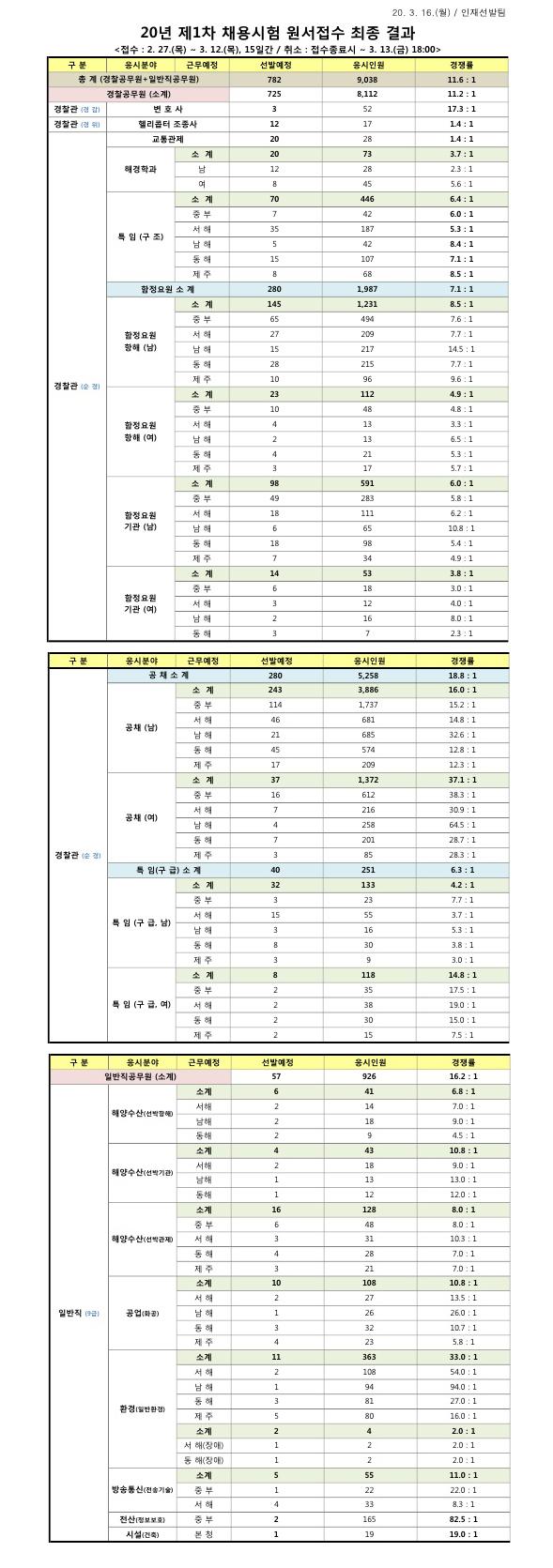 200317_해양경찰청_경쟁률.jpg